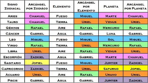 Arcangeles-Zodiaco
