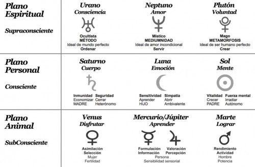 Astrología-e1
